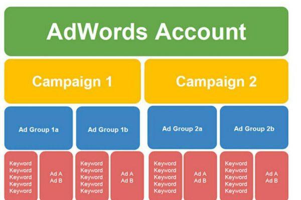 کمپین تبلیغات در گوگل